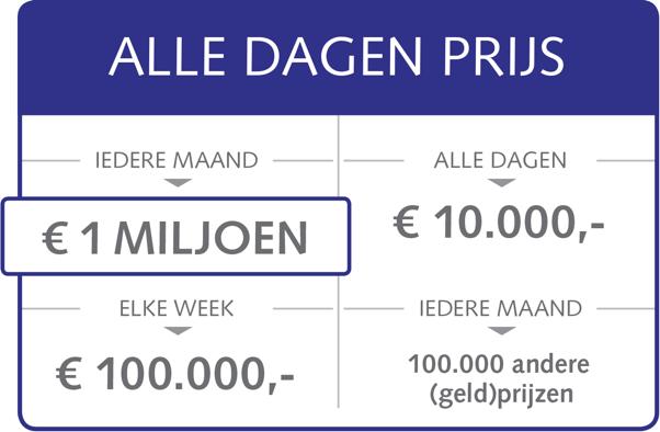 BankGiro Loterij prijzenladder